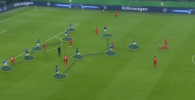 DFB Pokal 2019/20: Schalke 04 v Bayern Munich - Tactical Analysis tactics