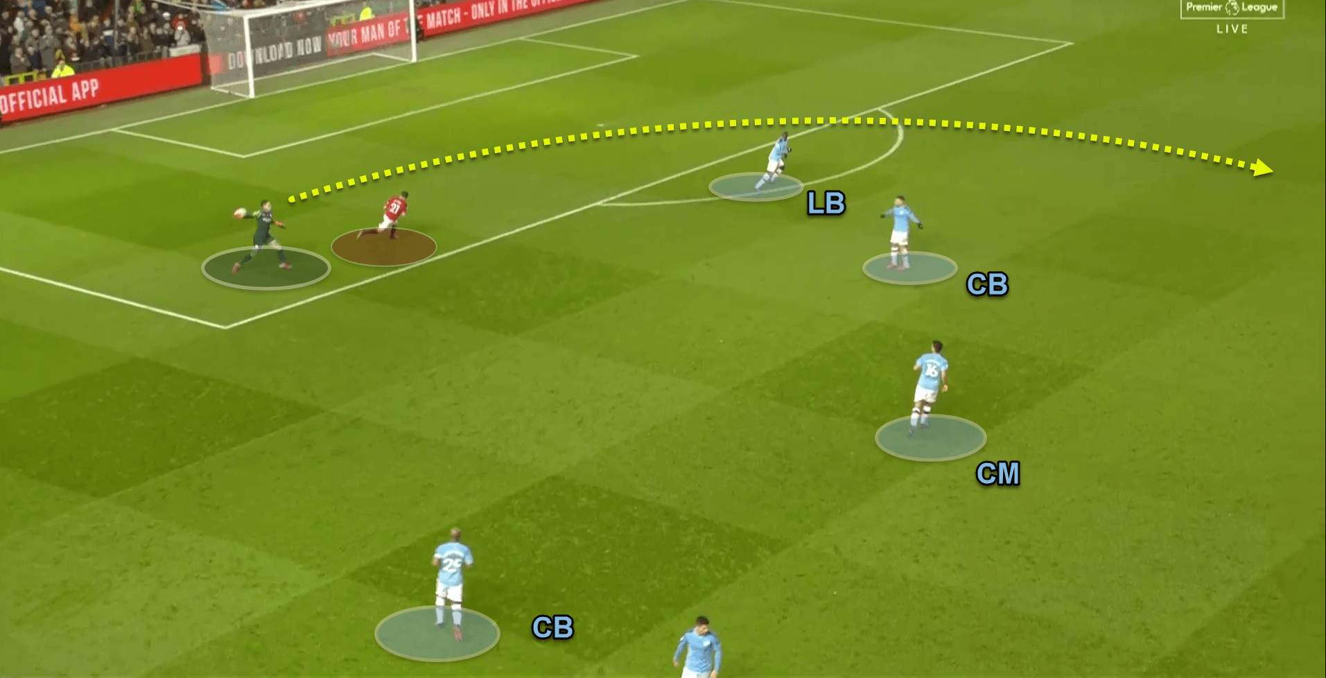 Premier League 2019/20: Manchester United v Manchester City - tactical analysis tactics