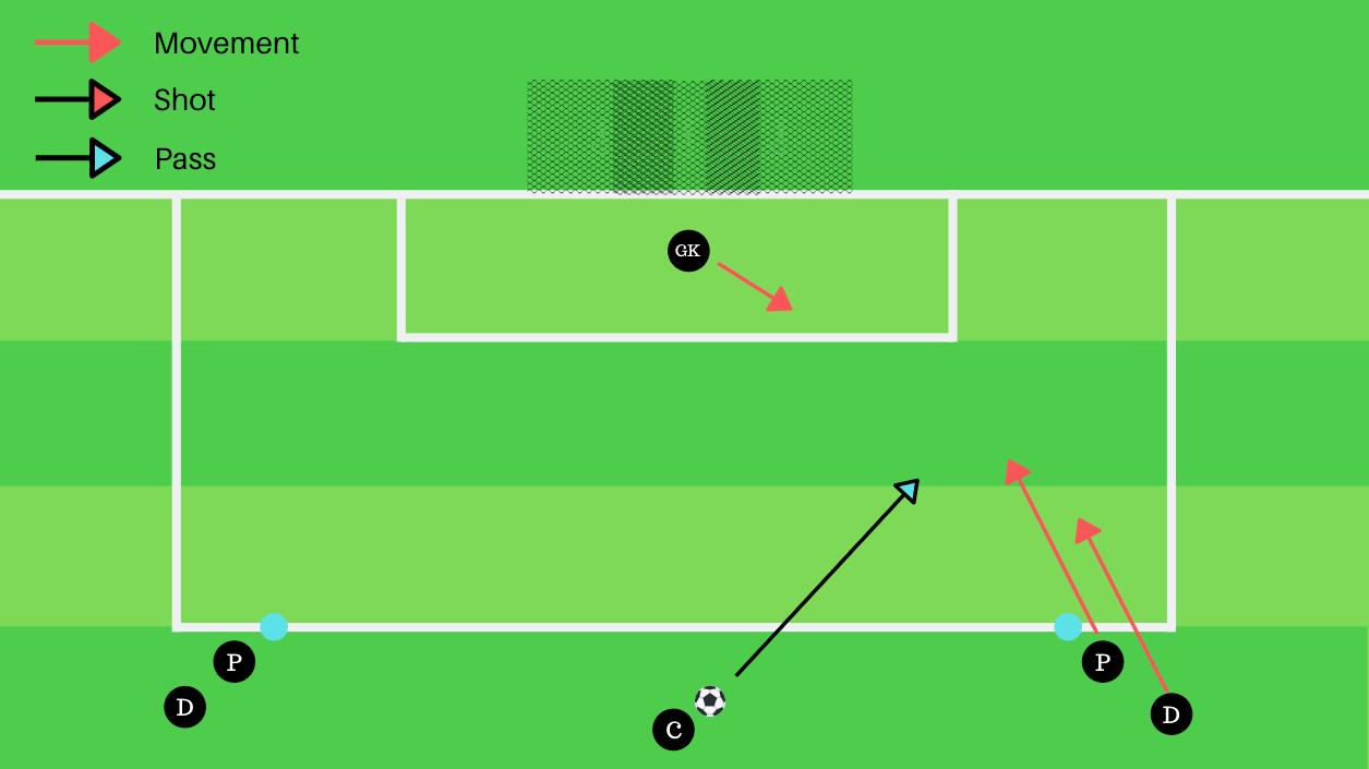 Goalkeeping: Coaching the block save tactics tactical analysis