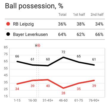 Bundesliga 2019/20: RB Leipzig vs Bayer Leverkusen - tactical analysis tactics