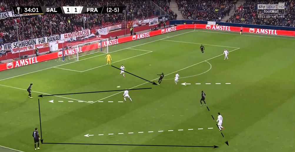 UEFA Europa League 2019/20: RB Salzburg vs Eintracht Frankfurt - tactical analysis tactics