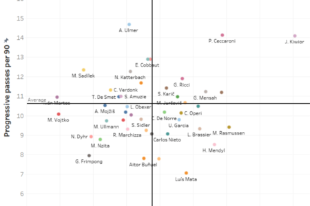 Austrian Bundesliga 2019/20: Using data to find a new left-back for RB Salzburg - data analysis - tactical analysis tactics