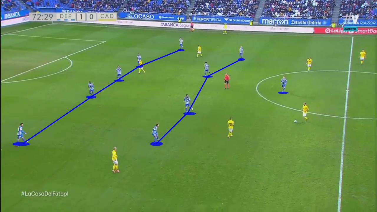 Fernando Vazquez 2019/20 - tactical analysis tactics