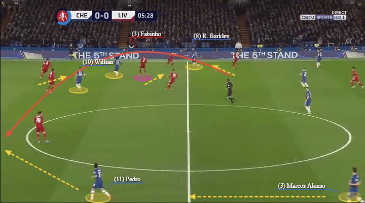 FA Cup 2019/20: Chelsea vs Liverpool - tactical analysis tactics