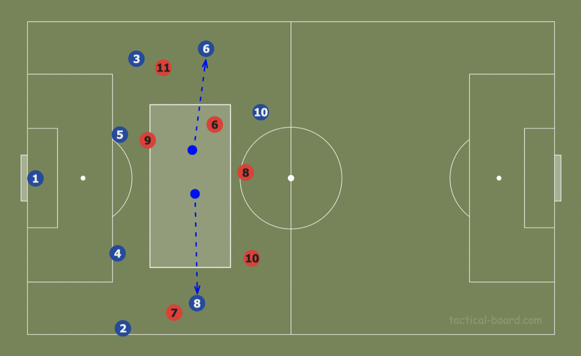 Theory: Using rotations to create superiorities in build-up analysis tactics