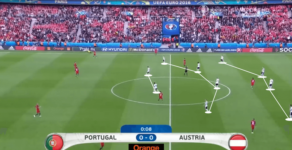Austria 2016: Why they failed at the Euros - scout report - tactical analysis tactics