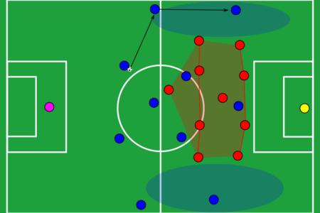 Tactical Theory: The long line pass - tactical analysis tactics