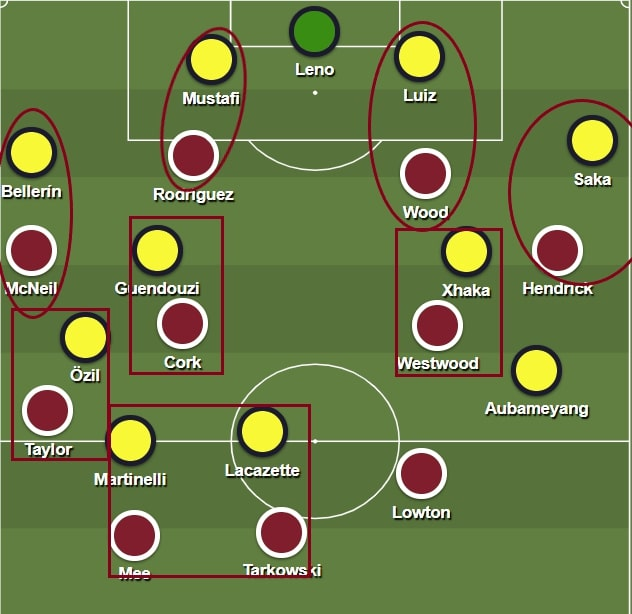 Burnley: team of the Premier League in 2020 February - scout report - tactical analysis tactics