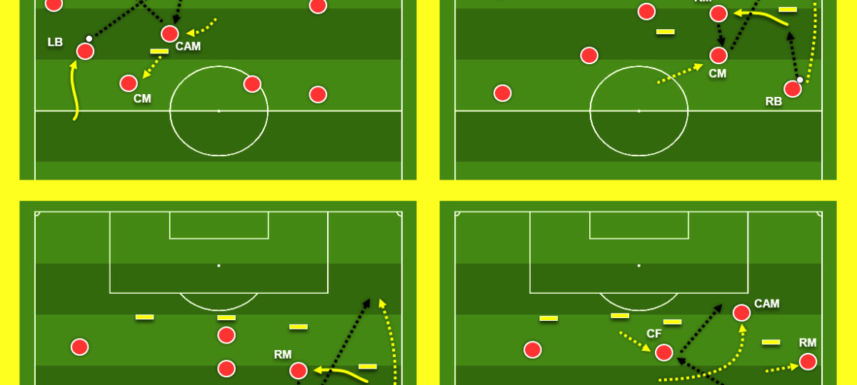 Coaching: Patterns of play in 4-2-3-1