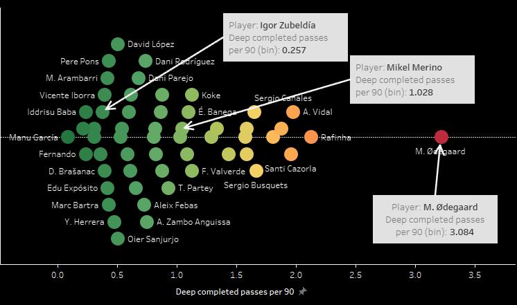 La Liga 2019/20: Analyzing Real Sociedad's attacking tactics - data analysis statistics