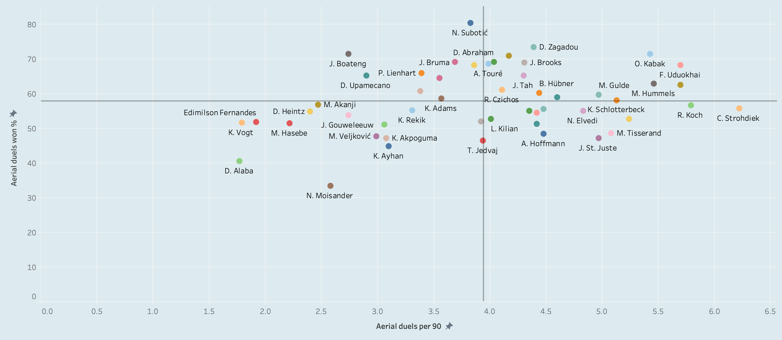 Finding the best centre-backs in Bundesliga - data analysis statistics