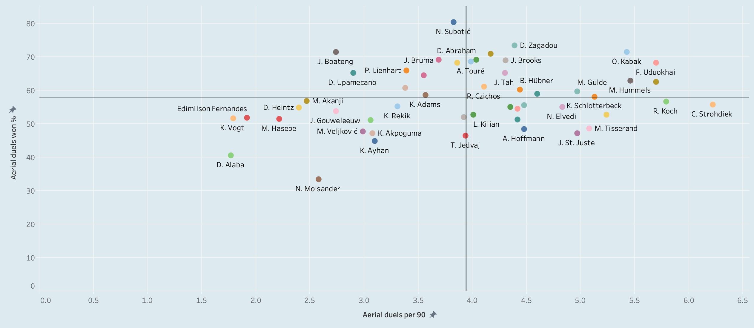 Finding the best centre-backs in Bundesliga - data analysis statistics