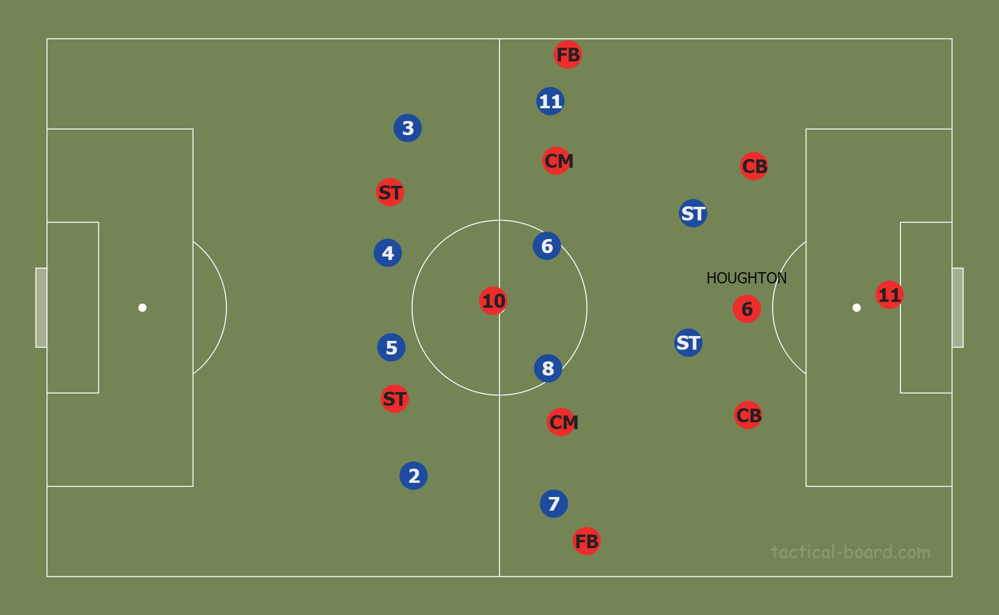 Russell Martin at MK Dons 2019/20 - tactical analysis tactics