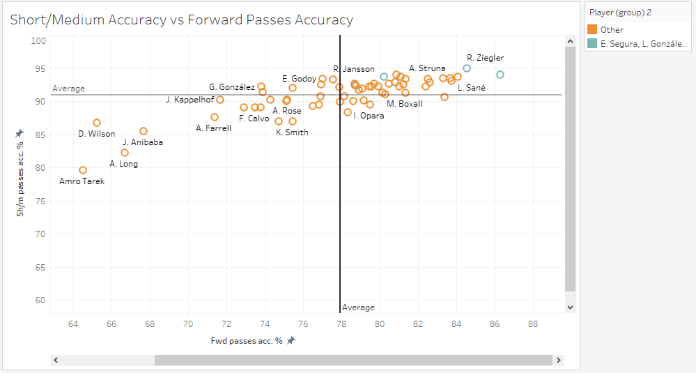 Major League Soccer 2019: Statistically Best Players - data analysis statistics