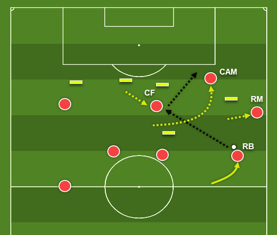 Coaching: Patterns of play in 4-2-3-1 - tactics