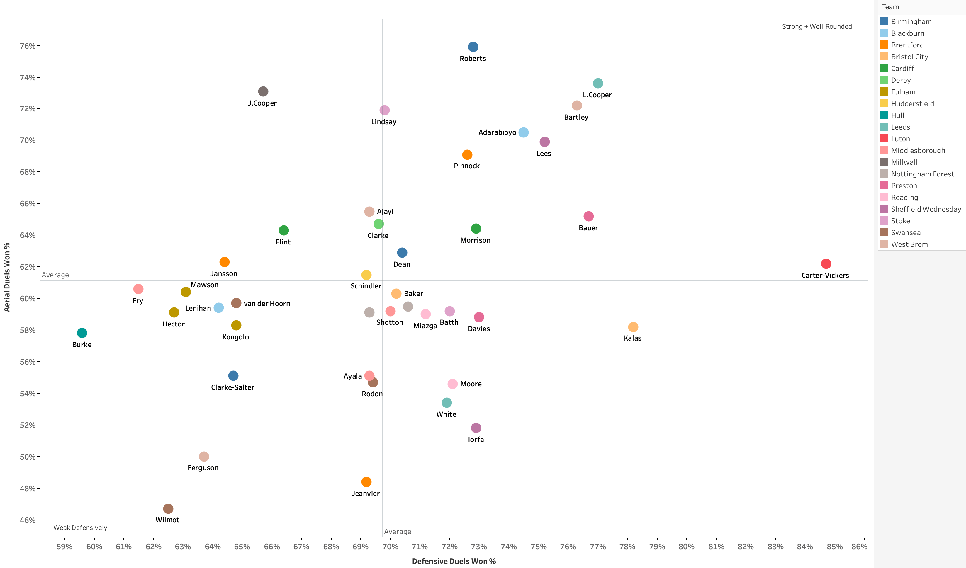 Which Championship centre-backs are ready for the Premier League? - data analysis statistics