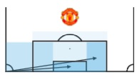 Manchester United: Analysis of their corner routines - tactical analysis tactics