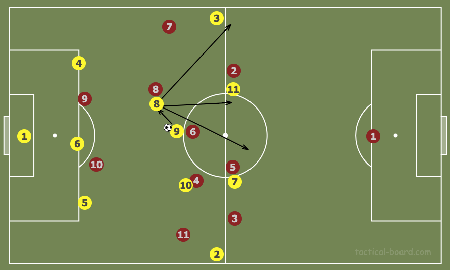 Tactical theory: The impact of a deep pivot on a team's attacking set-up - tactical analysis tactics