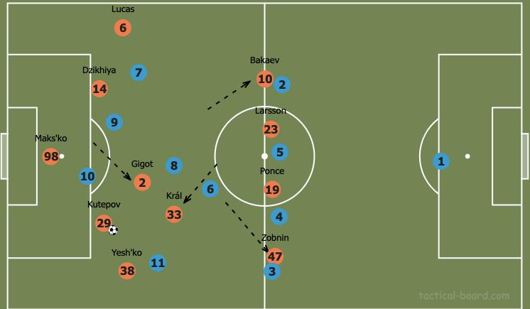 Spartak Moscow: Under Domenico Tedesco - tactical analysis tactics