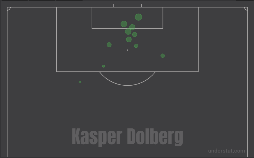 Kasper Dolberg 2019/20 - scout report - tactical analysis - tactics