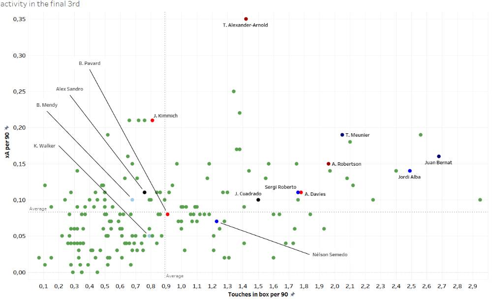 How different coaches use their full-backs - data analysis statistics