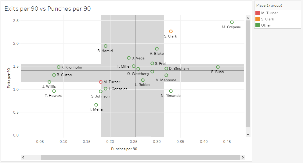 Major League Soccer 2019: Statistically Best Players - data analysis statistics?