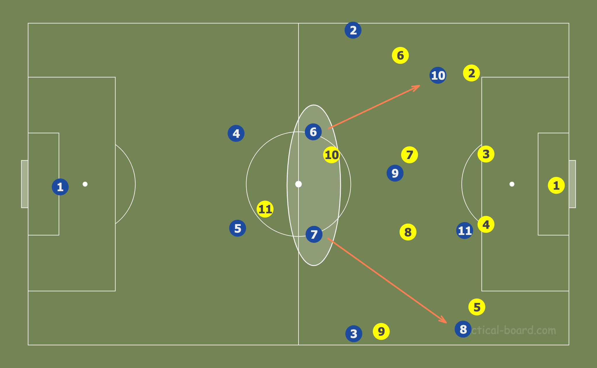 Attacking patterns: Analysis of Europe's top Women's clubs - tactical analysis tactics