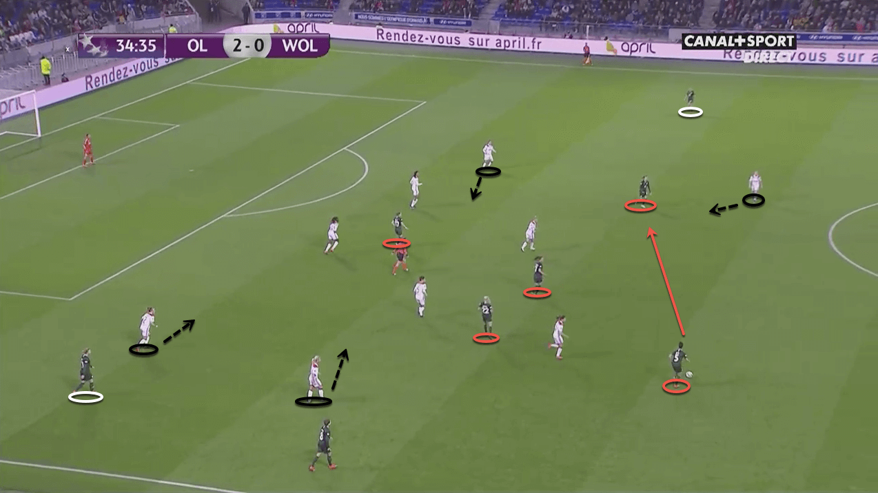 VfL Wolfsburg: Reaching Europe's summit - tactical analysis tactics