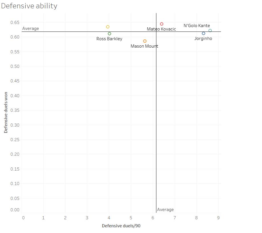 Chelsea tactics data analysis statistics Premier League