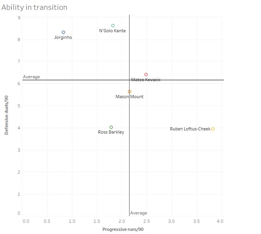 Chelsea data analysis statistics tactics Premier League