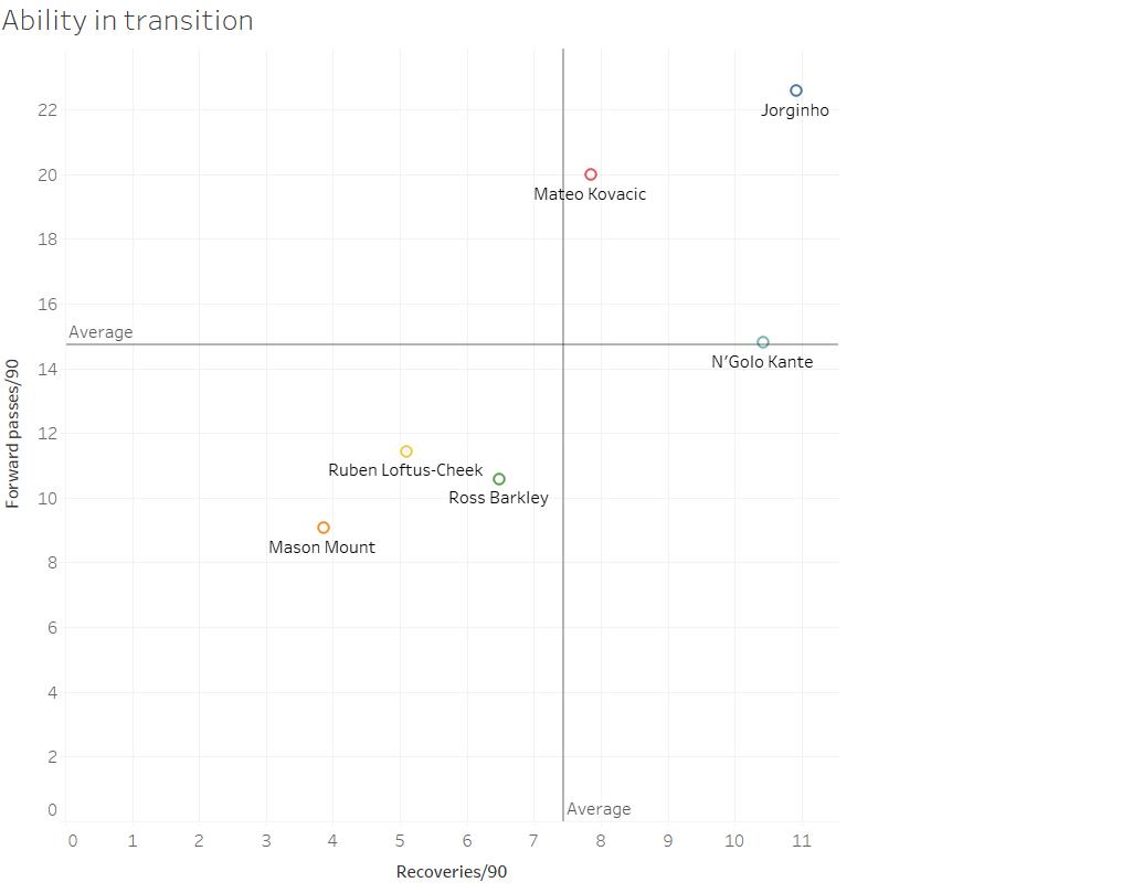 Chelsea Premier League tactics data analysis statistics