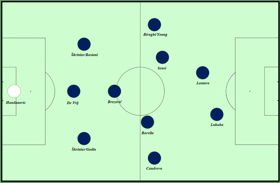 Antonio Conte: The first season at Inter tactical analysis tactics