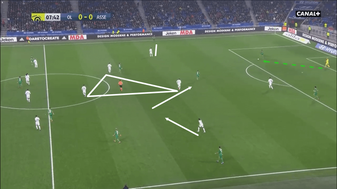 Lyon 2019/20: Their defensive system - scout report - tactical analysis - tactics