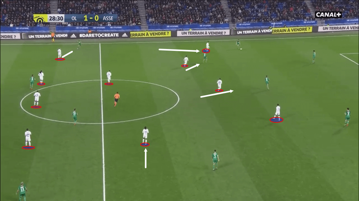 Lyon 2018/19: Their defensive system - scout report - tactical analysis - tactics