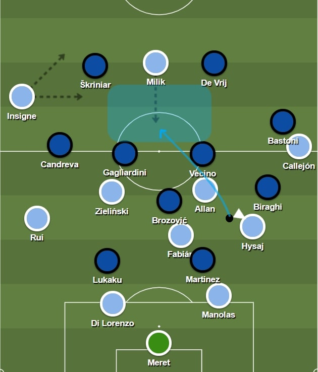 Napoli: Their build-up strategy - tactical analysis tactics