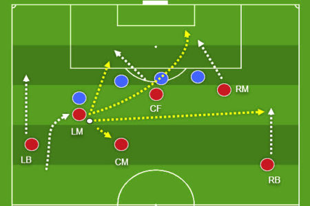 coaching: Attacking with inverted wingers - tactics