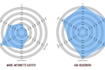Finding data trends to identify high scoring striker's - data analysis statistics