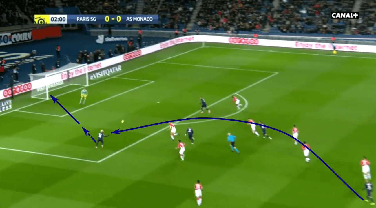 Tactical Theory: Interactions of attackers that lead to goals tactical analysis tactics