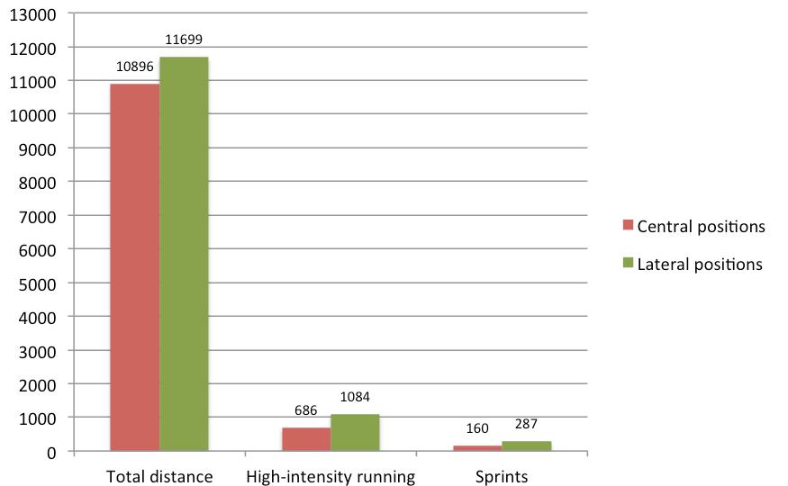 Data Analysis: Physical demands in football - statistics