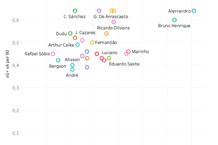Finding the best player in Série A - data analysis statistics