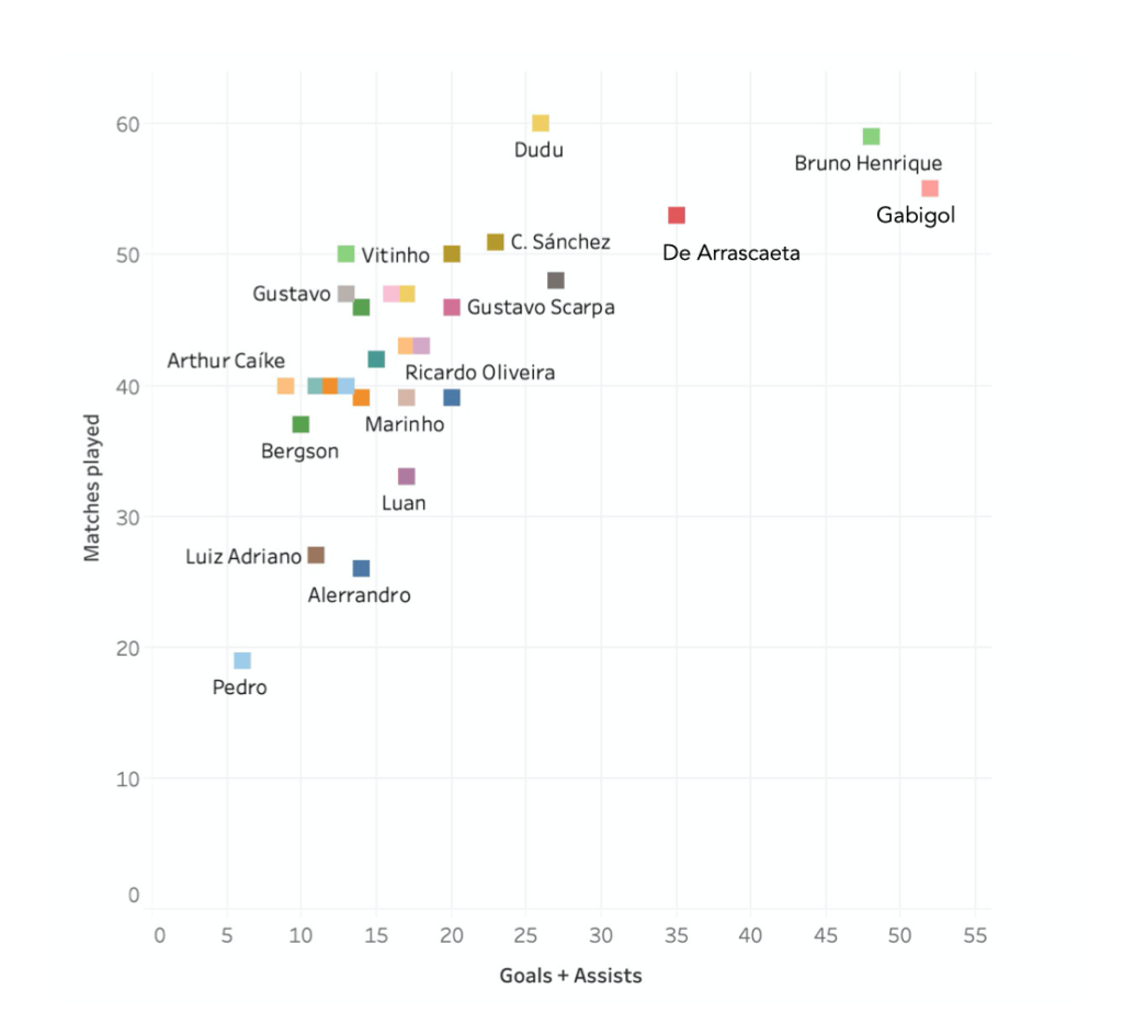 Finding the best players in Série A - data analysis statistics