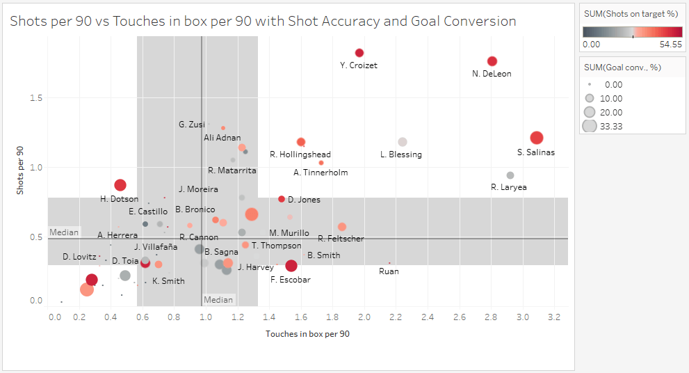 Major League Soccer 2019: Statistically Best Full-Backs - data analysis statistics