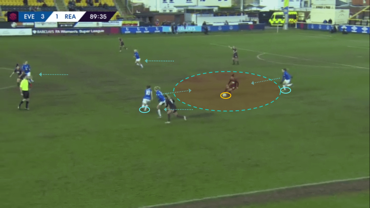 Everton Women 2019/20: Pressing analysis - scout report tactics