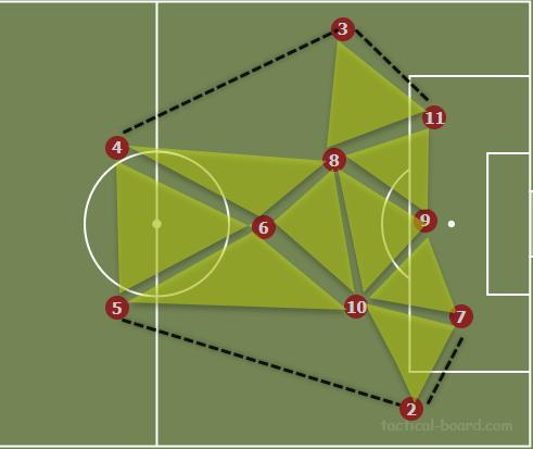 Arthur at Barcelona 2019/20 - scout report - tactical analysis tactics