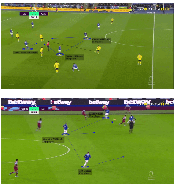 Leicester City's ability to counterattack - tactical analysis tactics