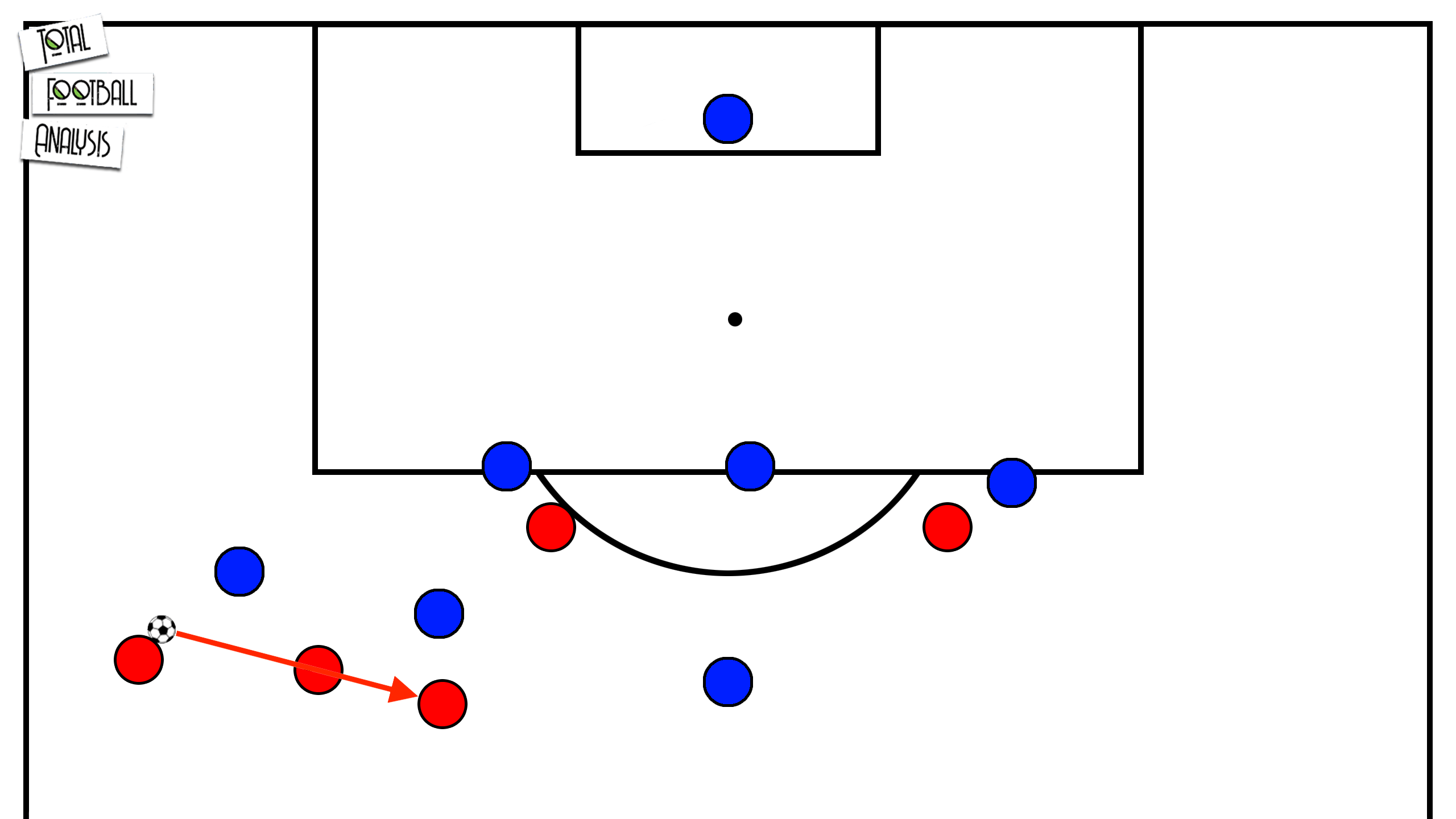 Tactical Theory: Overlapping and underlapping runs - tactical analysis tactics