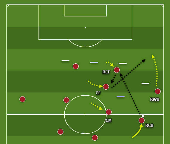 coaching-patterns-of-play-in-3-4-3-tactics