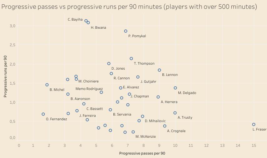 MLS: Utilising homegrown players – data analysis statistics