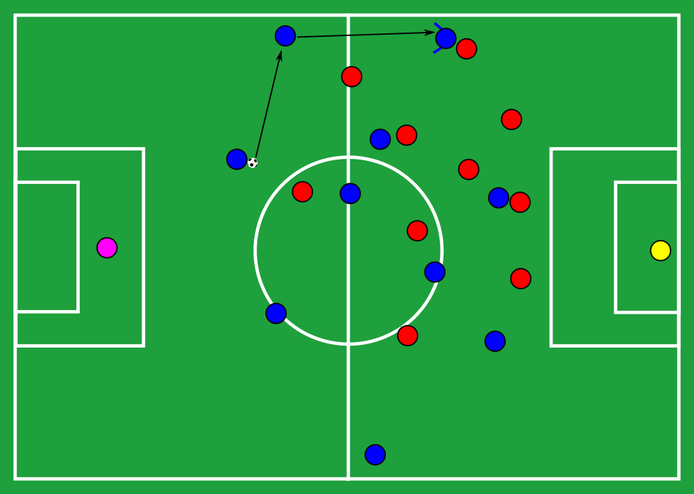 Tactical Theory: The long line pass - tactical analysis tactics