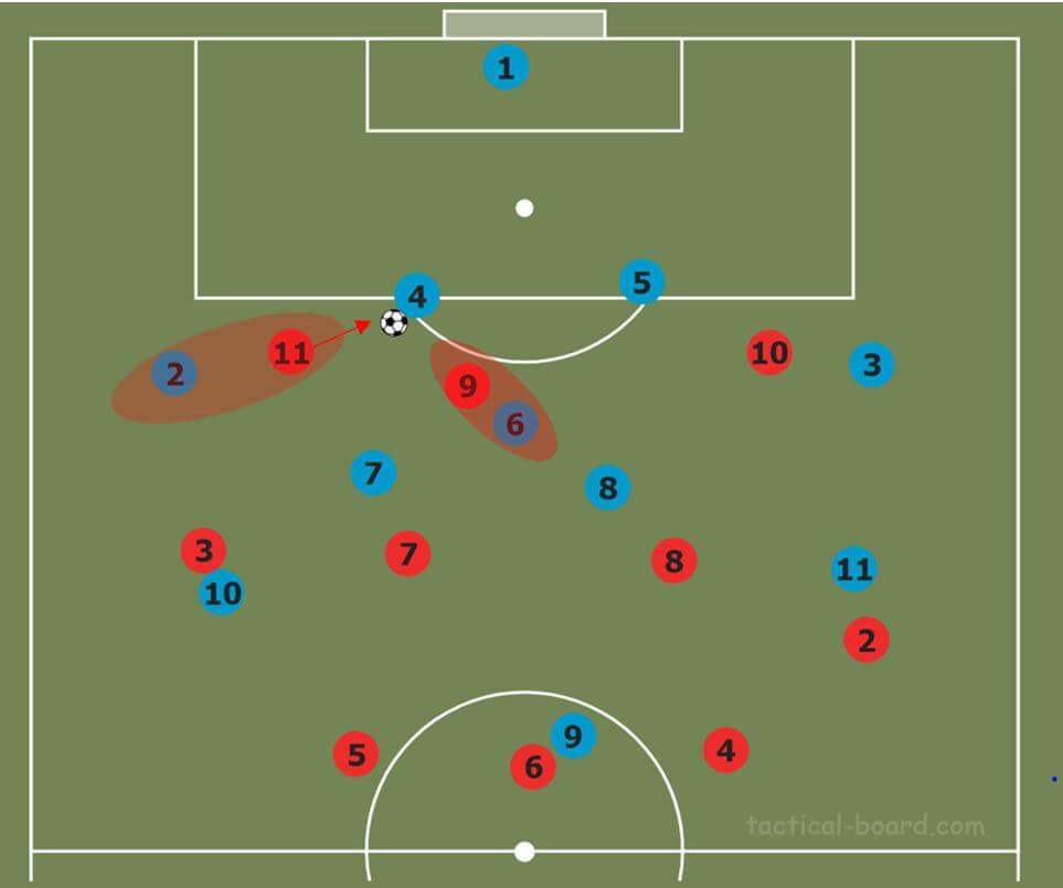 coaching how to coach tactical flexibility tactical analysis tactics